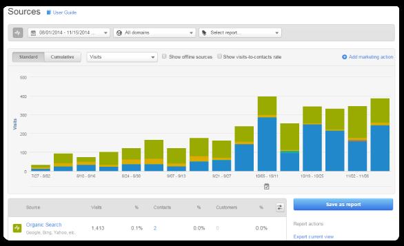 sources_hubspot_analizza_roi_seo_tools_per_ottimizzazione_seo.png