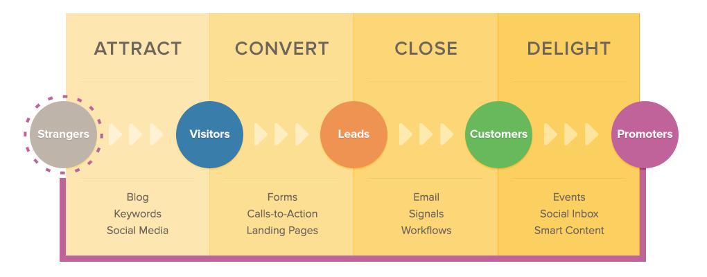 metodologia_inbound_marketing_4_fasi