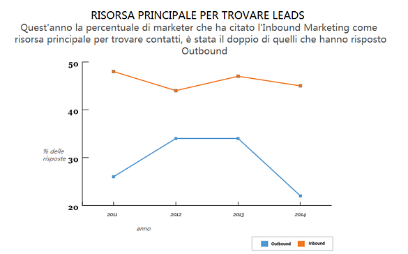 risorse_per_le_leads_principali