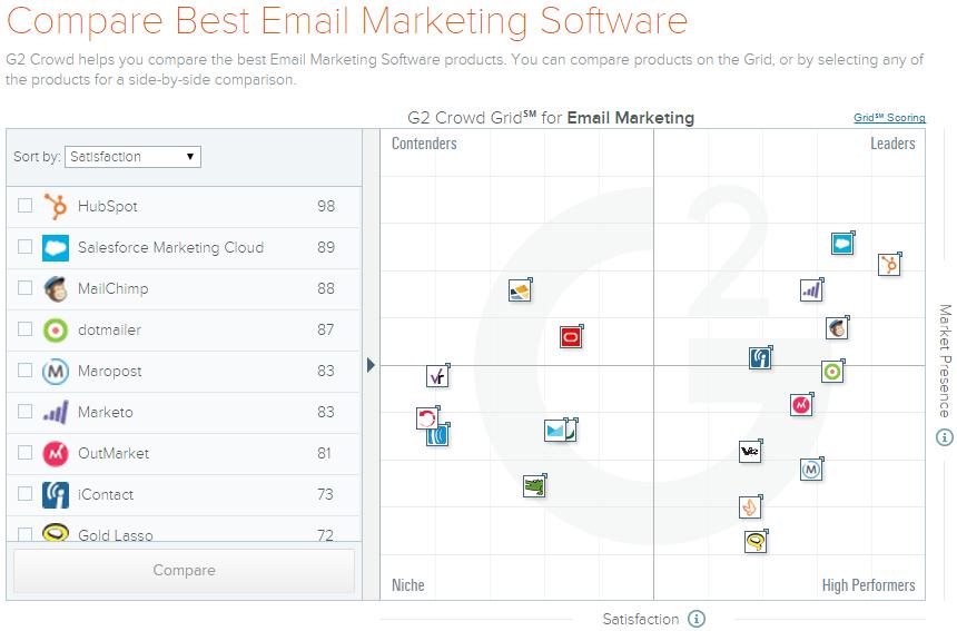 Migliore_per_Email_Marketing_software