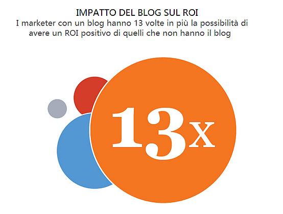 impatto_del_blog_sul_ROI