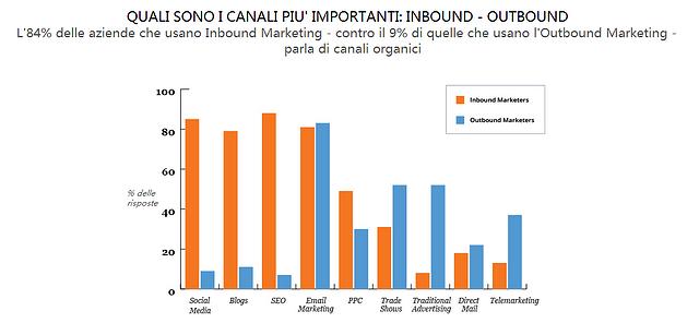 leads_convertite_con_i_vari_canali_inbound_-_outbound