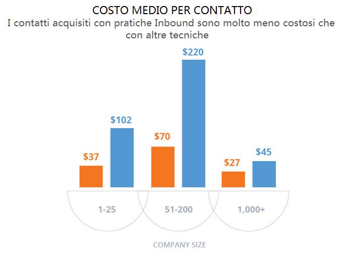 costo_medio_per_leads_inbound-_outbound
