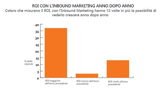 impatto_del_ROI_anno_dopo_anno
