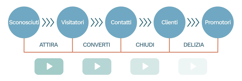 video metodo inbound marketing