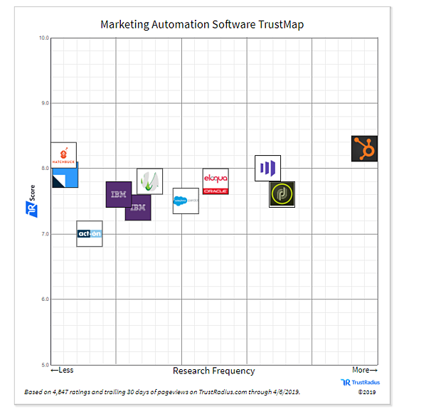 HubSpot Best Marketing Automation Software 2019