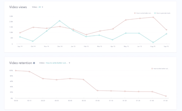 analytics video Hubspot