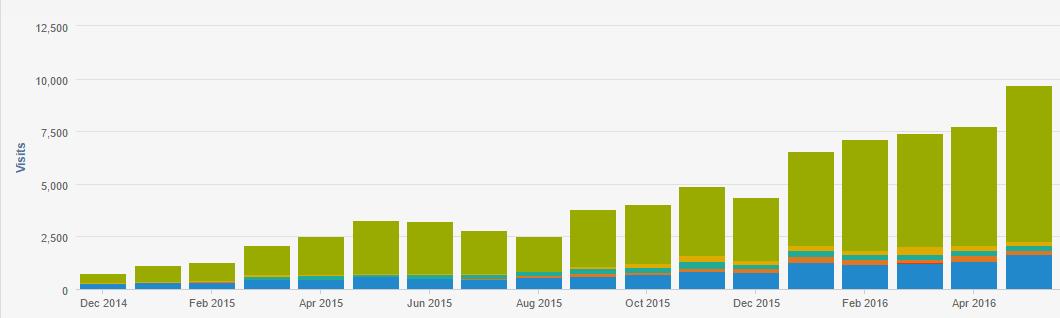 Esempio di blog aziendale più visite e contatti
