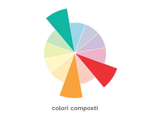 composti_ruota-colori_archimedia