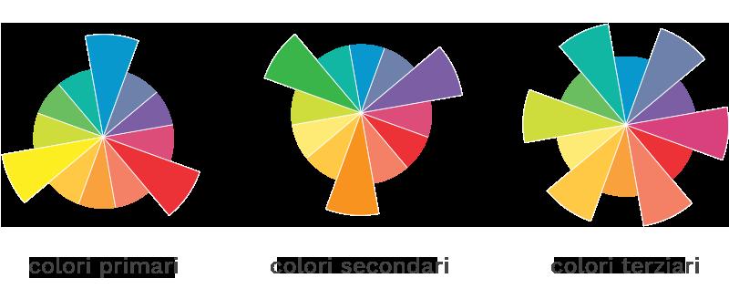 ruota-colori2_archimedia