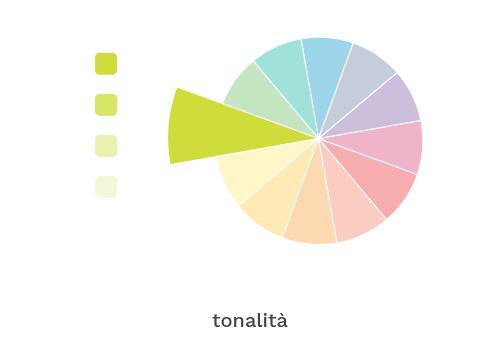 tonalita_ruota-colori_archimedia