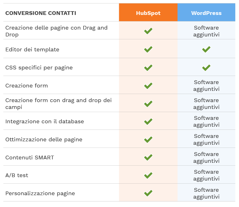 hubspot-vs-worpress_conversione