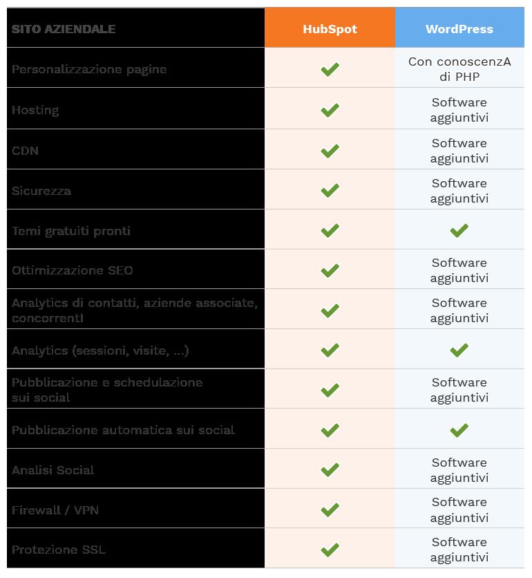 hubspot-vs-worpress_sito-aziendale
