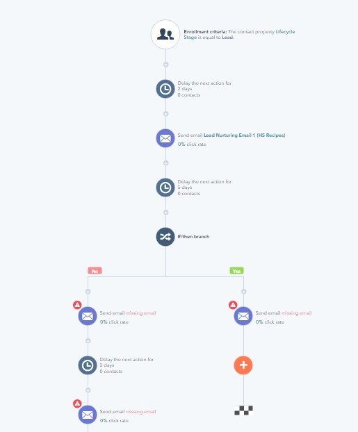 Cos'è un workflow Il cuore della Marketing Automation 2.png