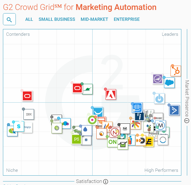 I migliori 12 CRM marketing integrabili con HubSpot 0.png