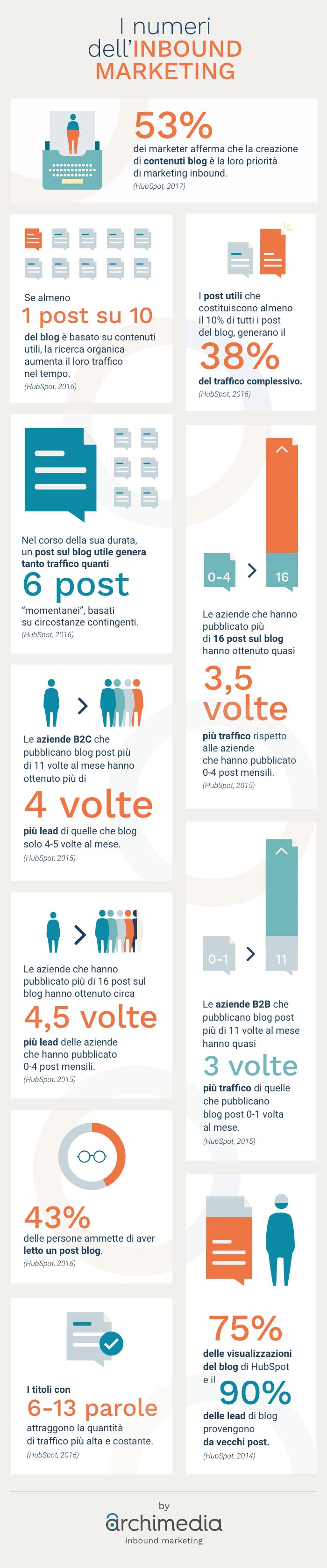infografica-statistiche-inbound