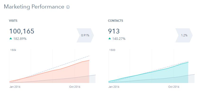 Lead generation i risultati dei nostri clienti nel 2016 1.png