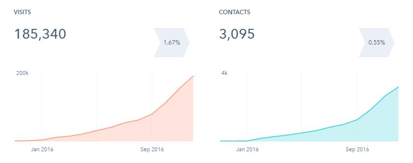 Lead generation i risultati dei nostri clienti nel 2016 3.png