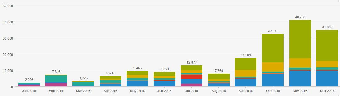 Lead generation i risultati dei nostri clienti nel 2016 4.png