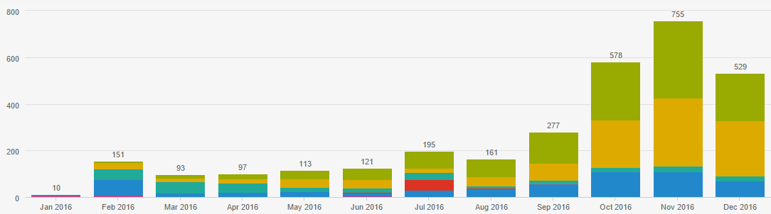 Lead generation i risultati dei nostri clienti nel 2016 5.png