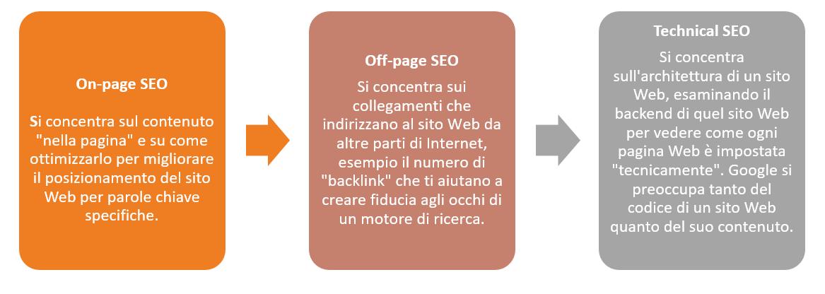 seo definizione S.E.O. Significato ed Esempi di sito ottimizzato Seo