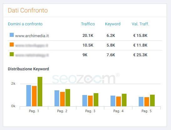 Migliore Agenzia di Inbound Marketing Italia