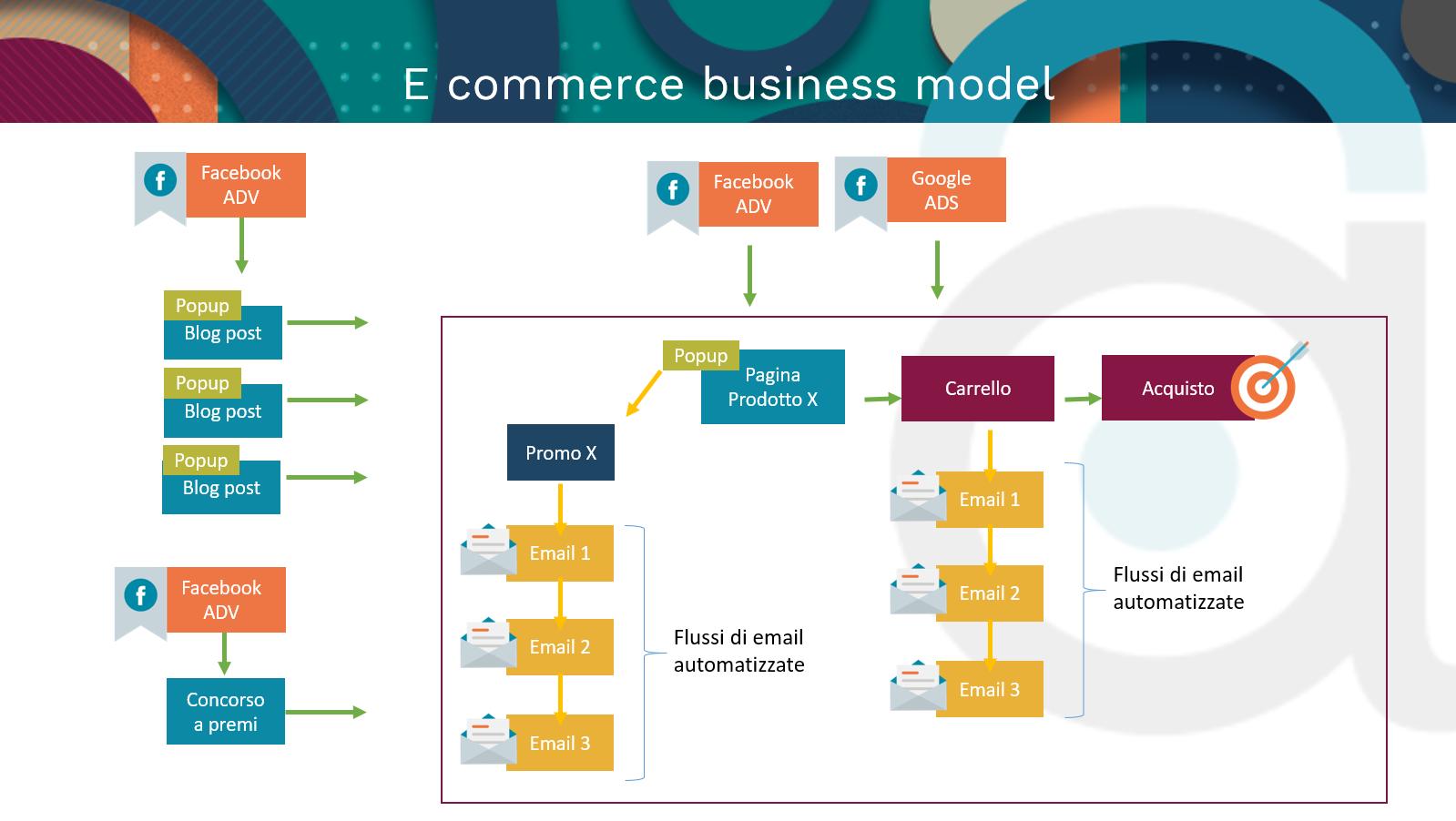 e commerce business model