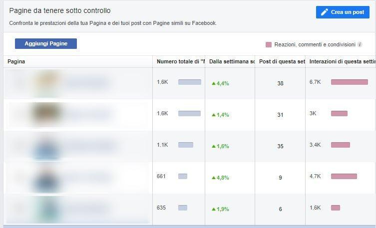 social media managing il caso studio