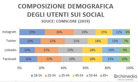 Esempi Strategie Social Marketing Vincenti Grafico