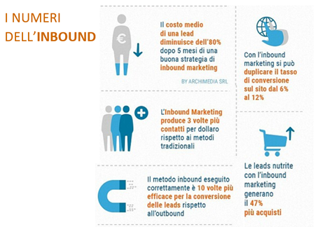 Inbound Outbound: definizioni e confronto tra i due metodi di marketing ROI con Inbound Marketing