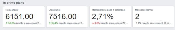 Analytics Facebook