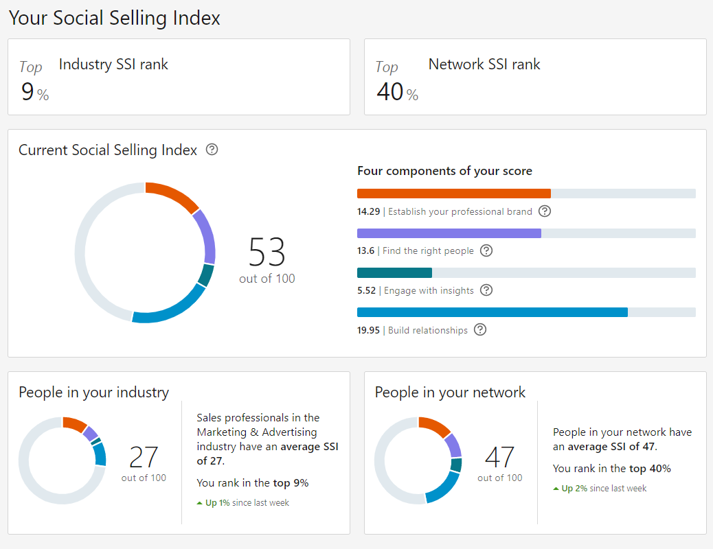 social-selling-index-lead-generation-con-linkedin