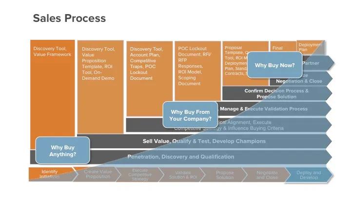 sales process hubspot